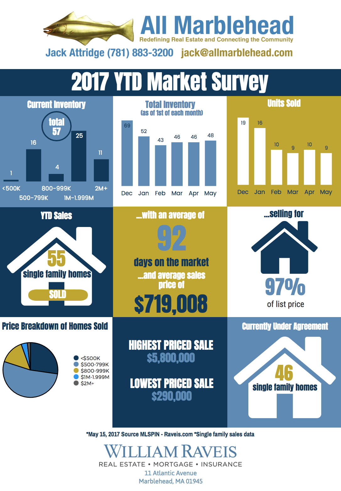 2017 YTD as of May