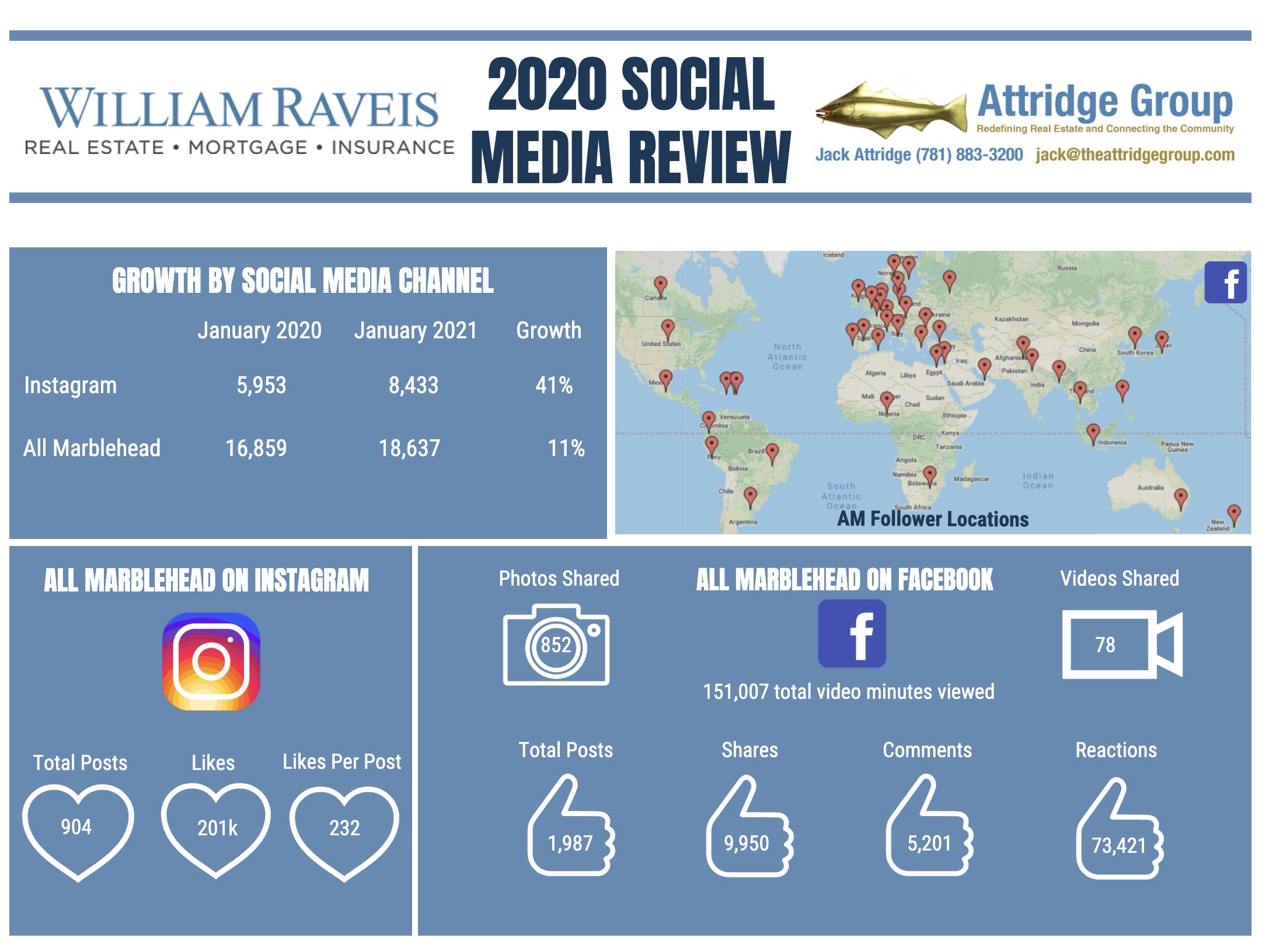 2020 Social Media