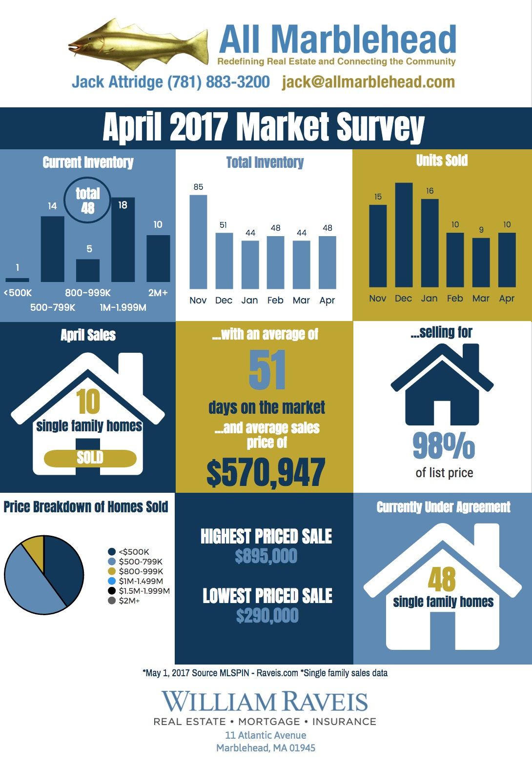 April Market Report