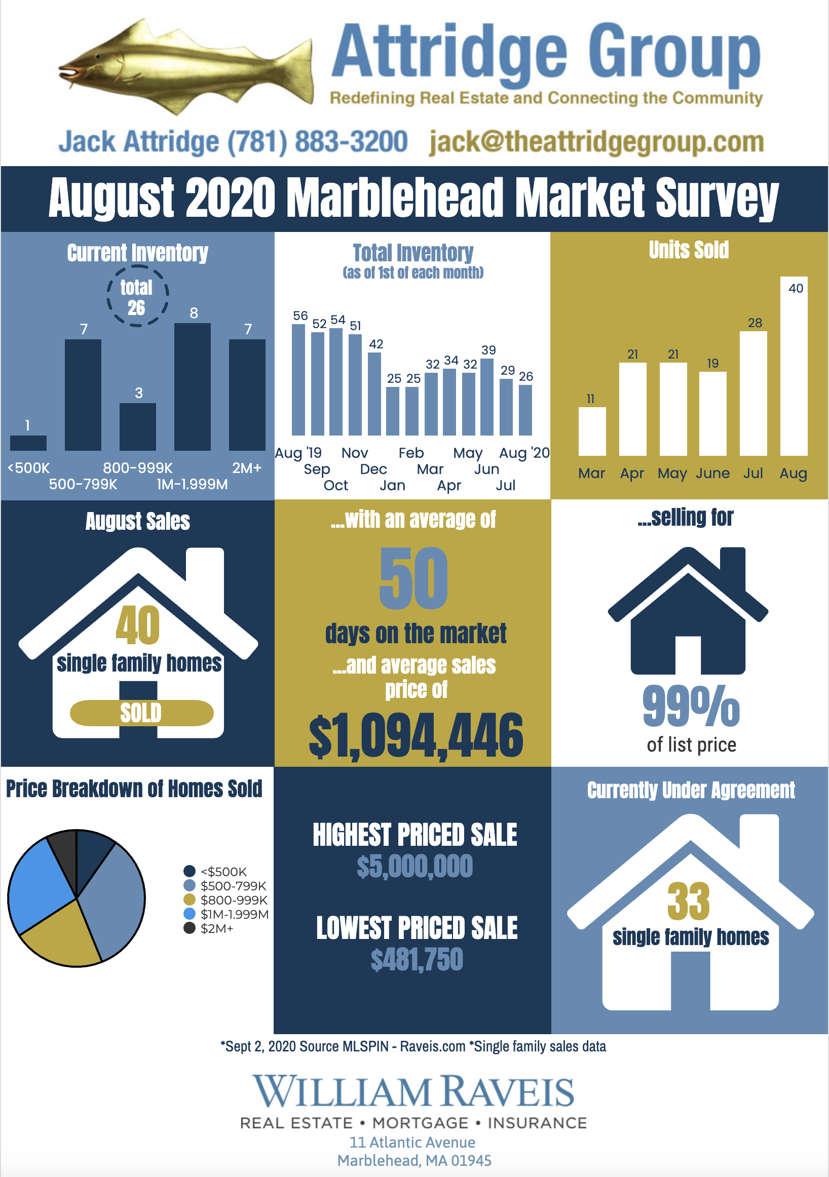 August20MarketSurvey