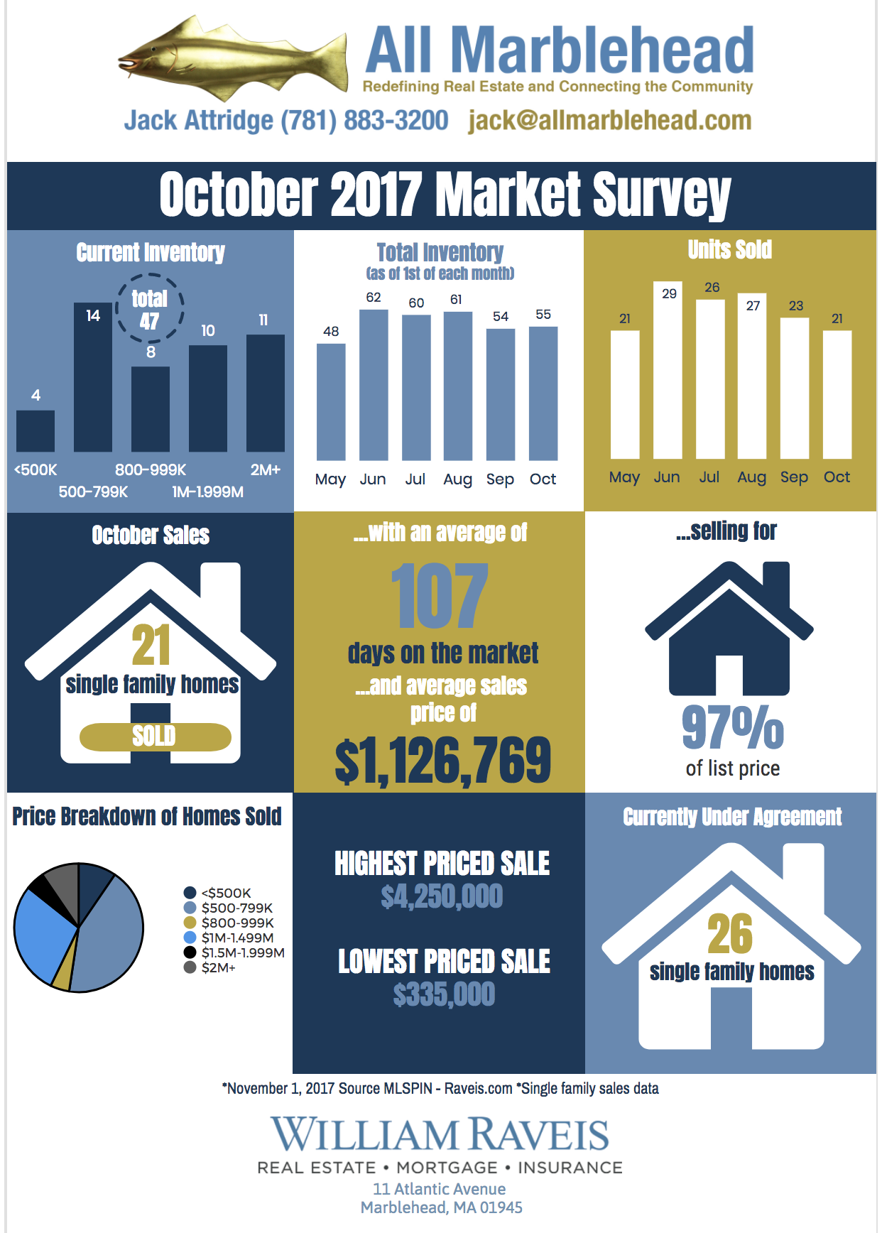 October Monthly Market Survey
