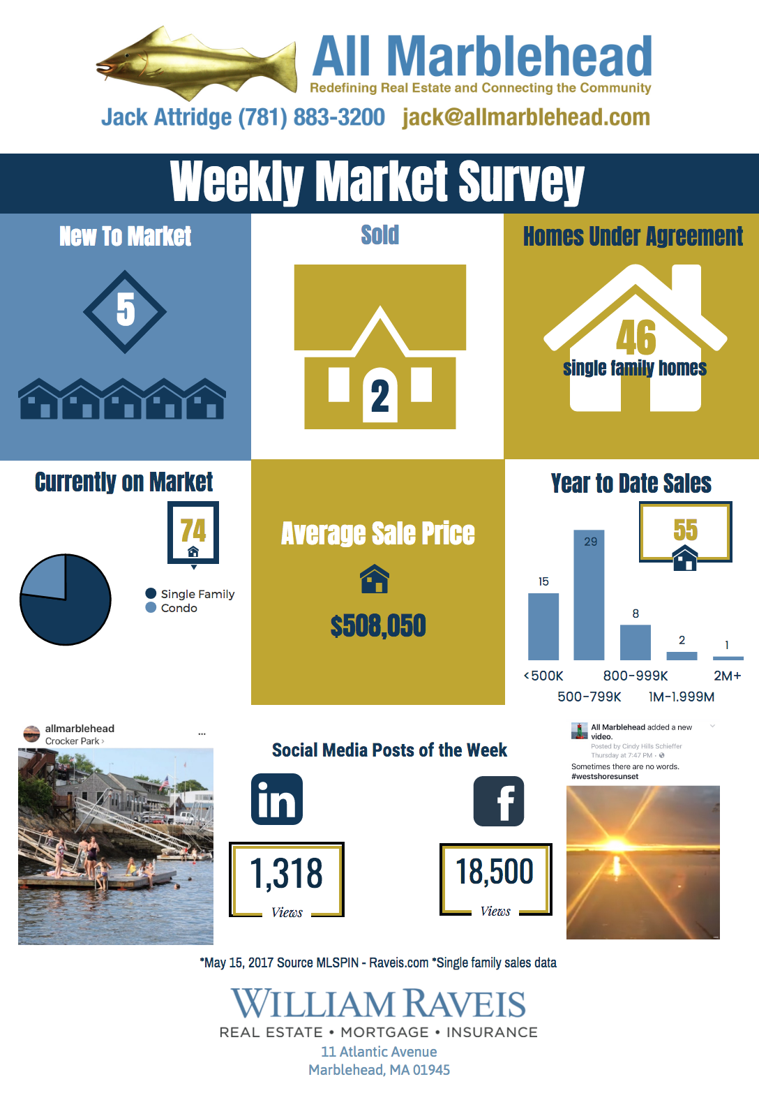Weekly Market Report 5.15.17