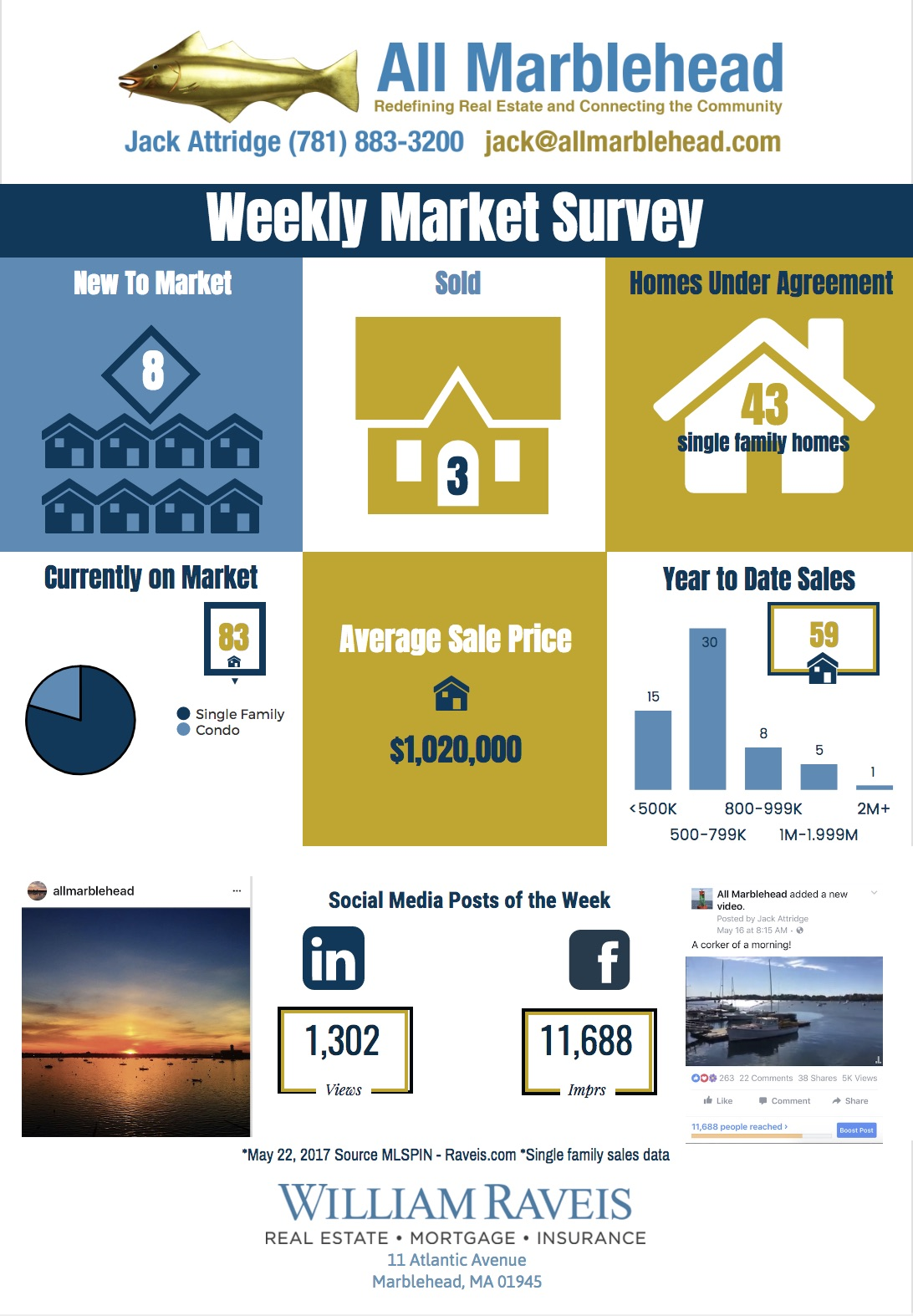 Weekly Market Survey 5.22.17