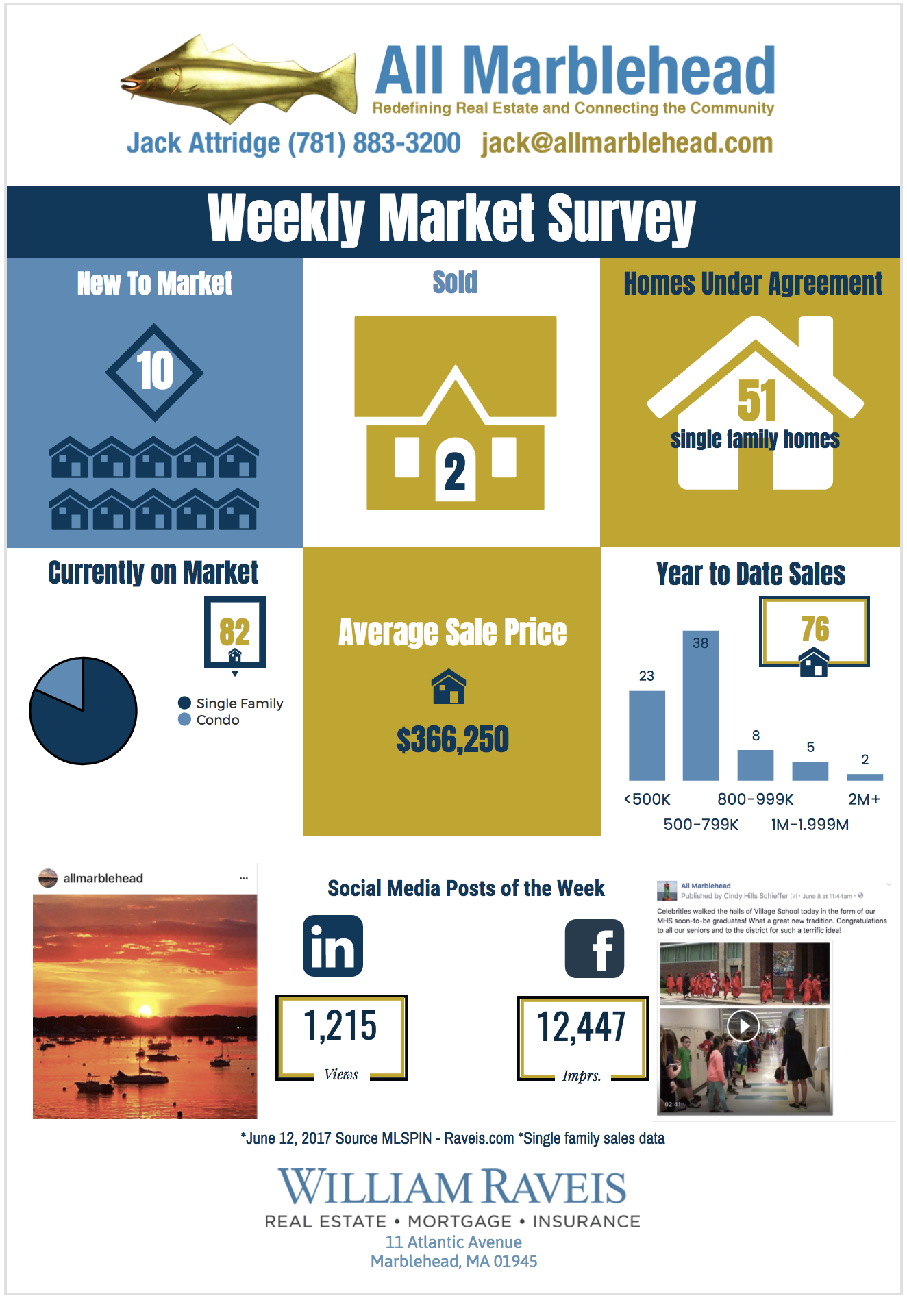 Weekly Market Survey 6.12.17